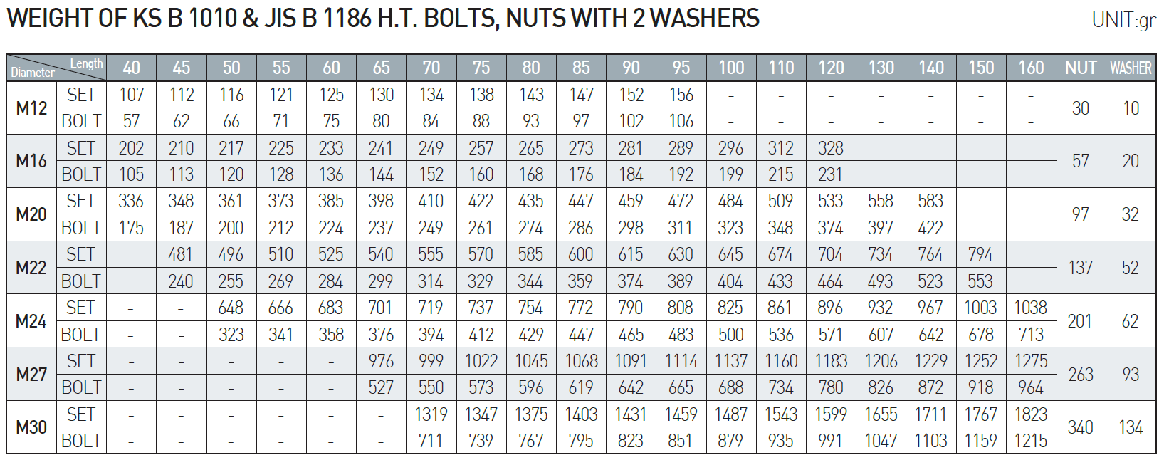 Dong Ah F10t High Strength Bolt Nut Amp 2 Washers For